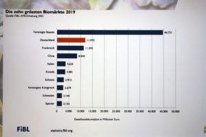 zehn größten Bio-Märkte, Deutschland Platz 2