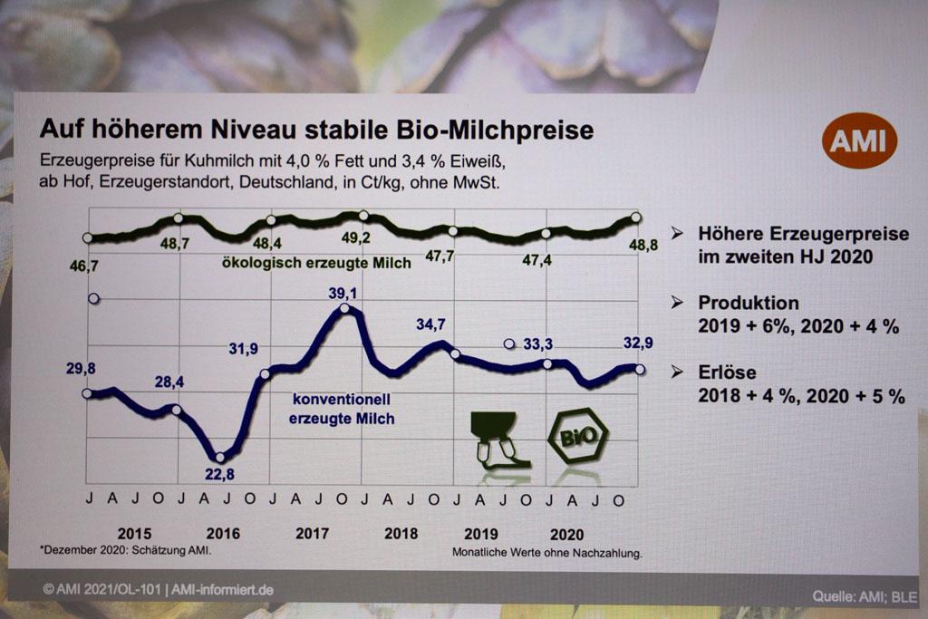 stabili Bio-Milchpreise in Deutschland