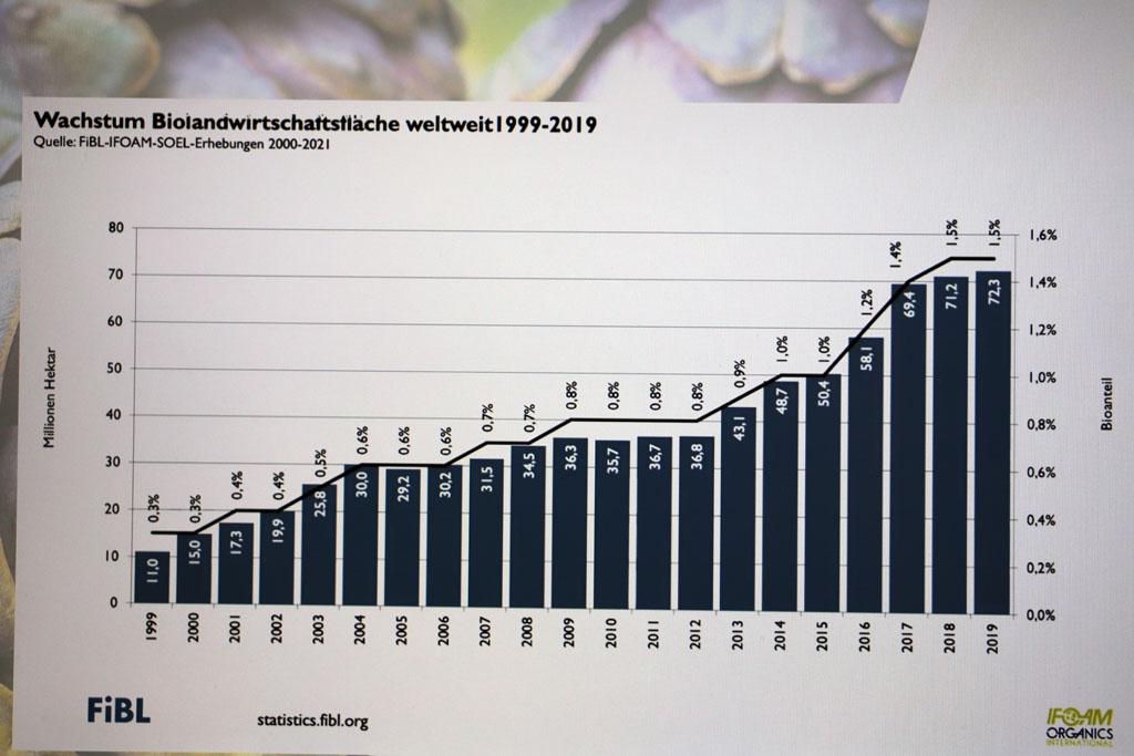 Wachstum Bio-Landwirtschaft weltweit